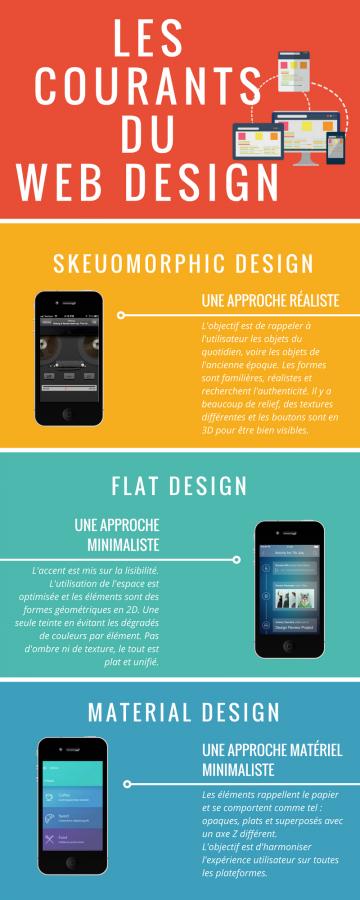 Les courants du webdesign (2) copie