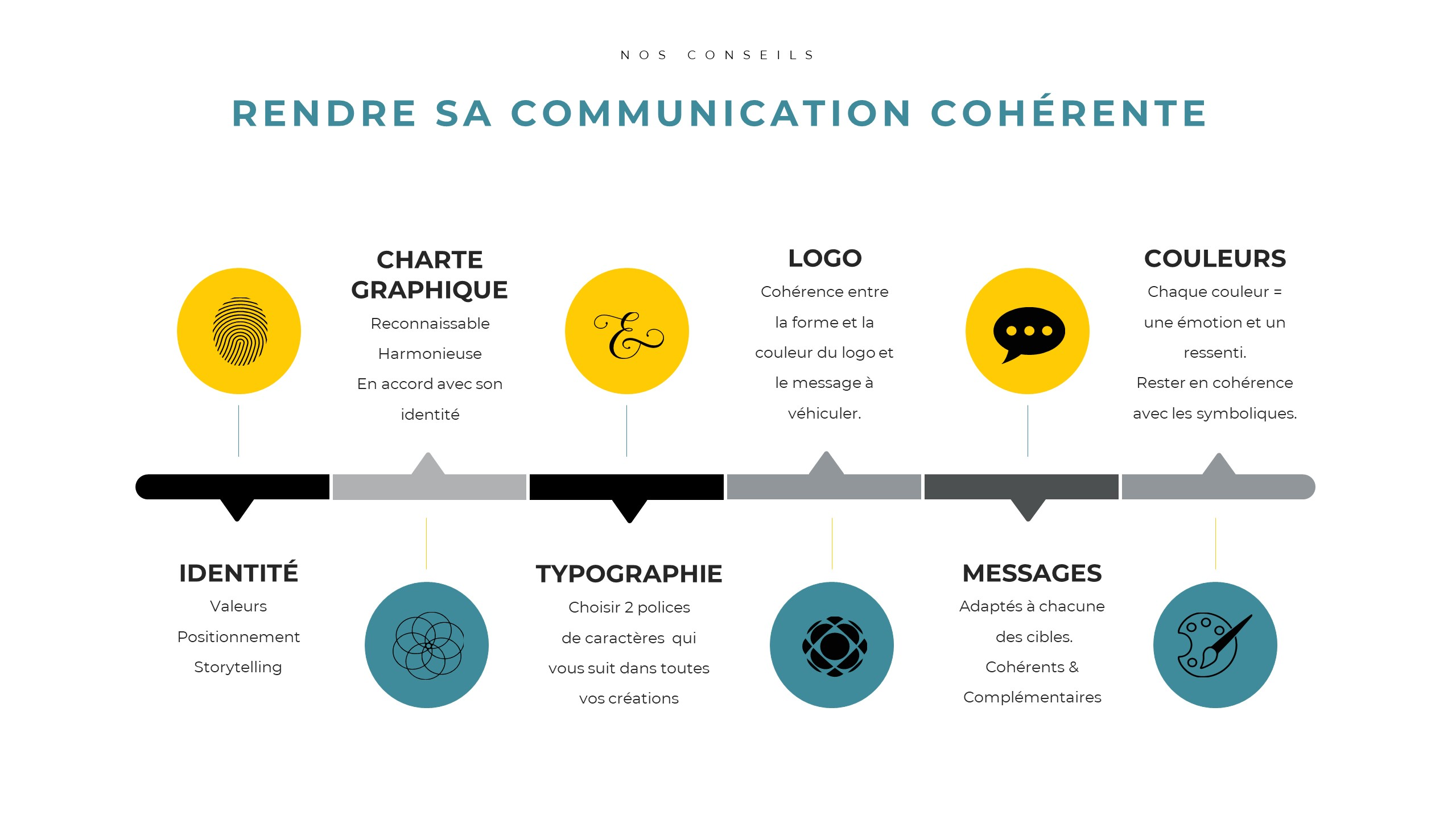 Communication-coherente-Resume